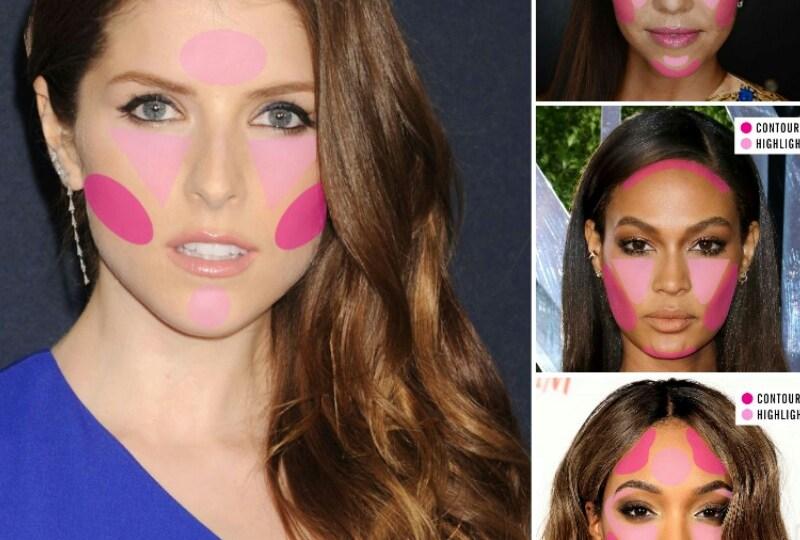 Face shape contouring