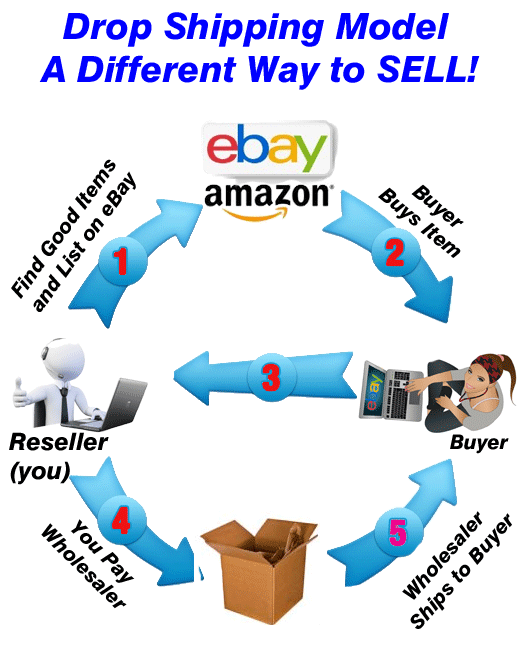 eBay and Amazon- Flow Chart