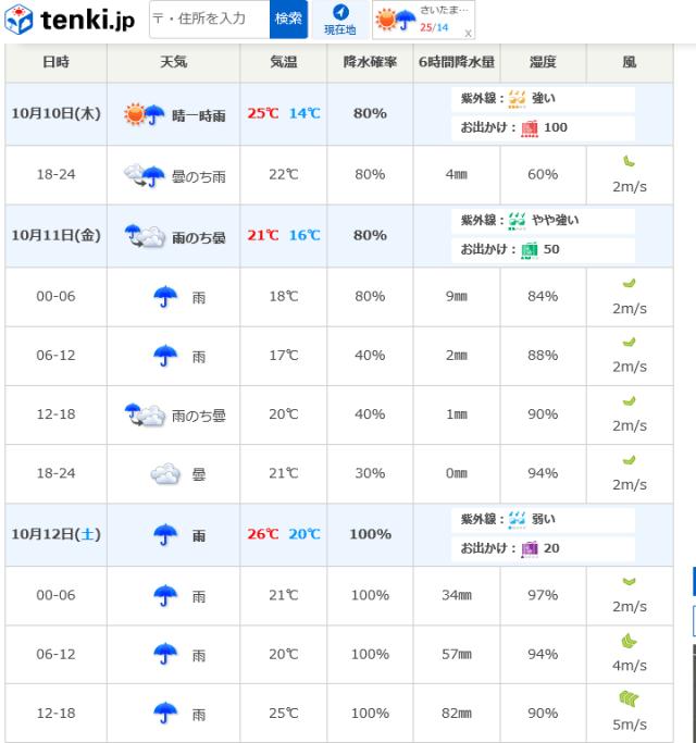 大会当日の天気を確認してからエントリーできる大会。