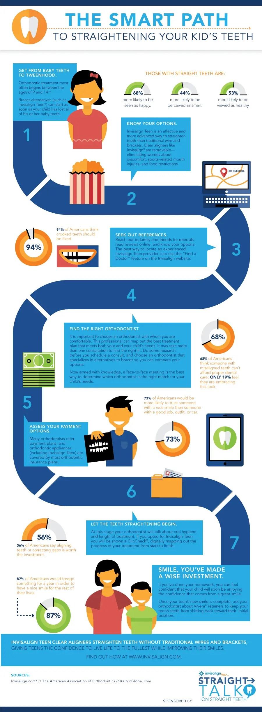 content_StraightTalk-Invisalign-Infographic