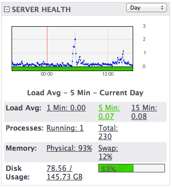 Some server stats, showing a 0.00 load average for 1min