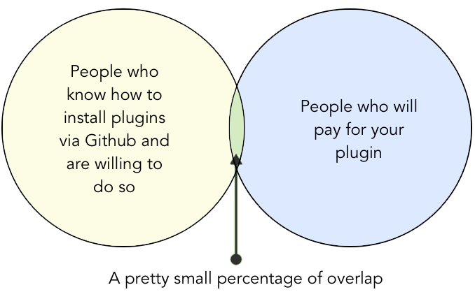 percentage of people who would both buy your plugin and are technically capable of using Github to install plugins is pretty small