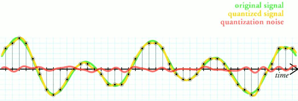Quantization Noise Diagram