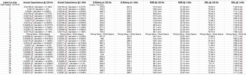 Measurement Data on MiniWatt 0.022uF 160V Capacitors Ebay Table pic FOrm