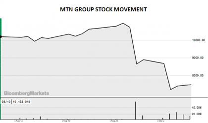 mtn Chart