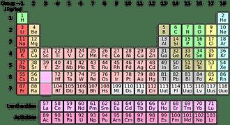 periodic-system-1059755__180