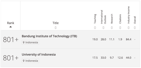 ranking universitas versi THE