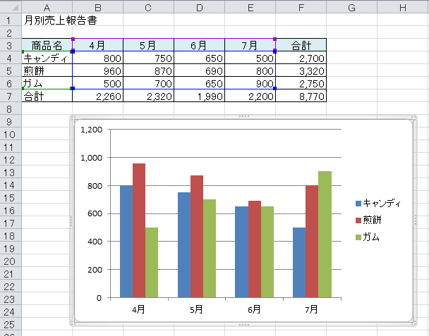 [Alt]+[F1]でグラフ作成