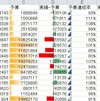Excel条件付き書式[データーバー]