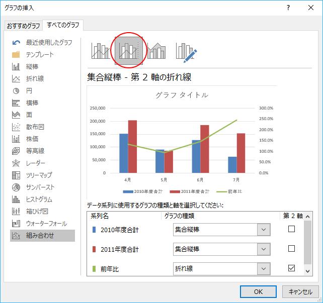 [集合縦棒-第2軸の折れ線]グラフ