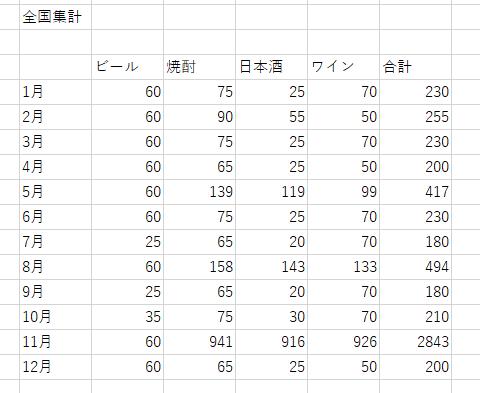 データの集計