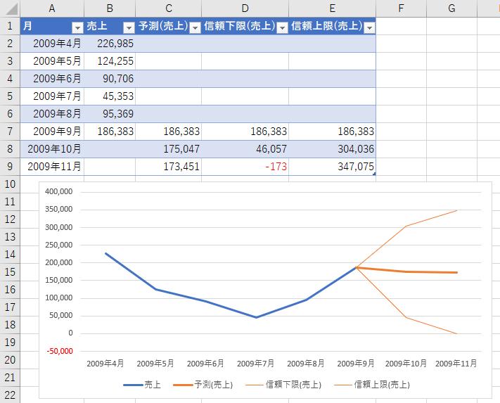 新規ワークシートに生成されたデータと予測グラフ