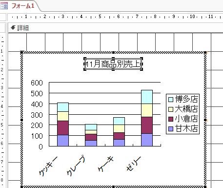 グラフタイトルが変更されたグラフ