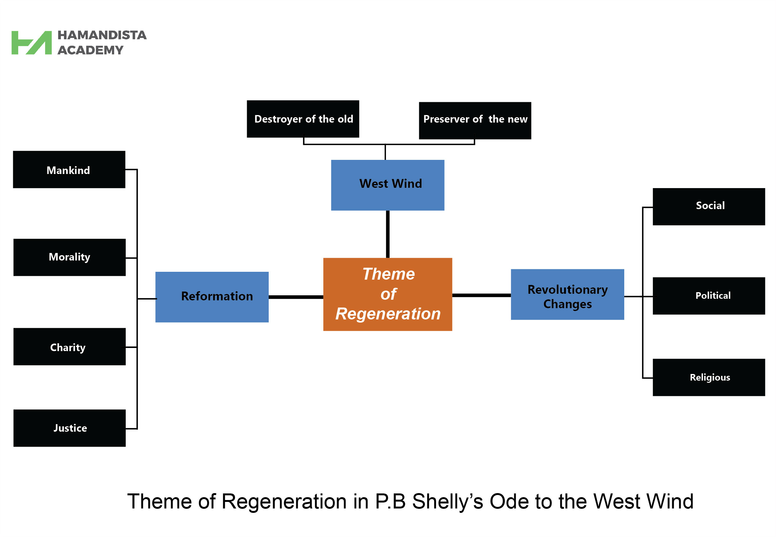 """Theme of Regeneration in P  B  Shelley's """"Ode to the West Wind"""""""