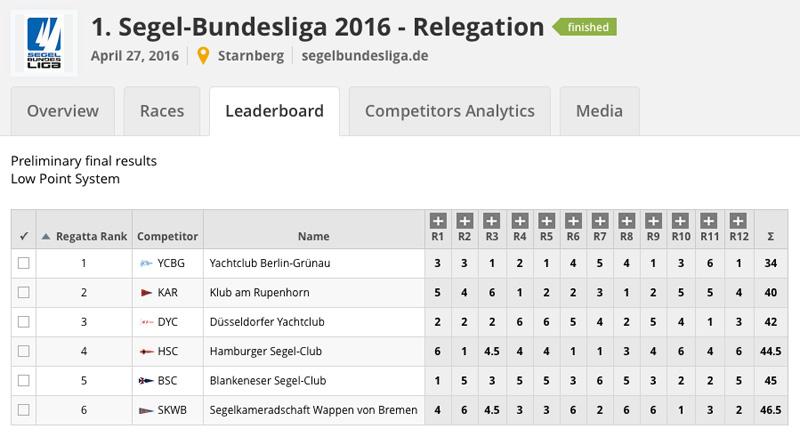 Relegation Tabelle