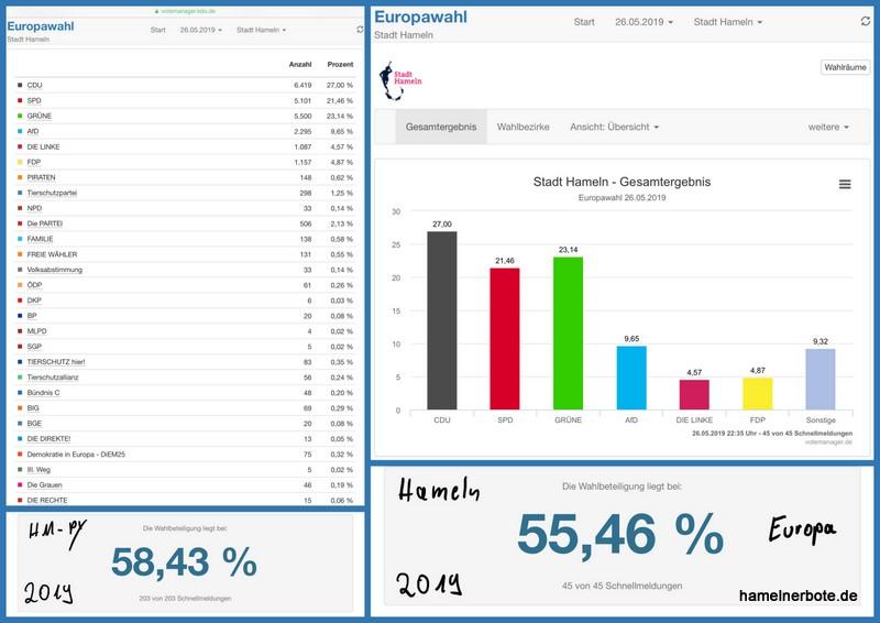 Stadt Hameln – Ergebnisse zur Europawahl (Stand: 23.00 Uhr am 26.05.2019)