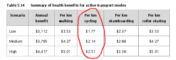Benefits of Active Modes