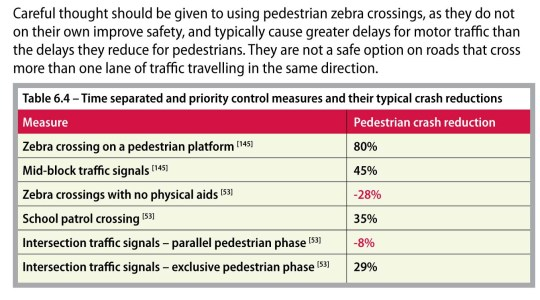 Pedestrian planning and design guide. chapter 6 pedestrian netwo