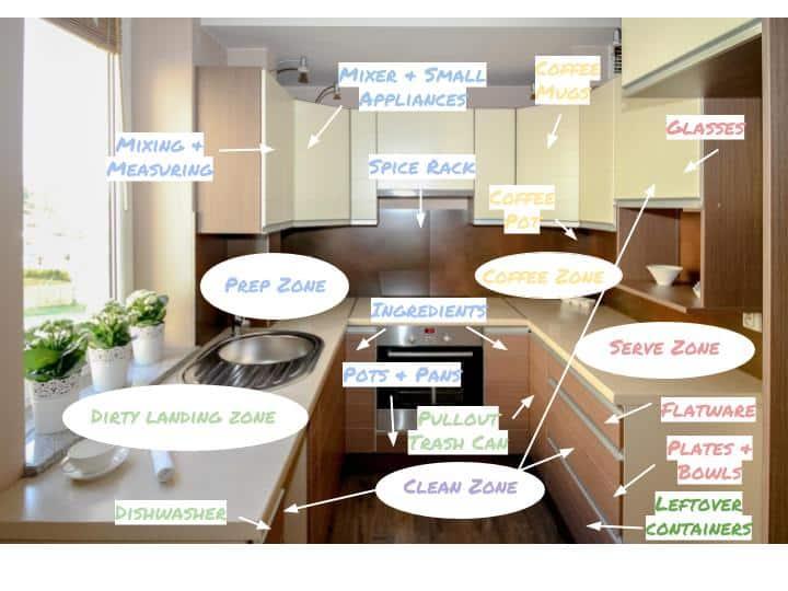 design efficient kitchen