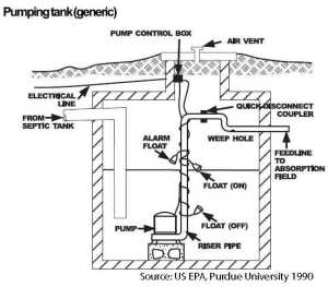 Pump Station   Hamm Septic Services