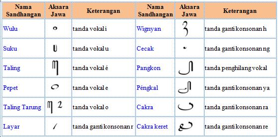 Lengkap Aksara Jawa Pasangan Contoh Cara Menulis Dan Cara Baca