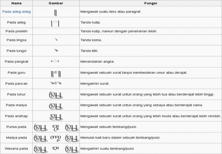Contoh Soal Aksara Jawa