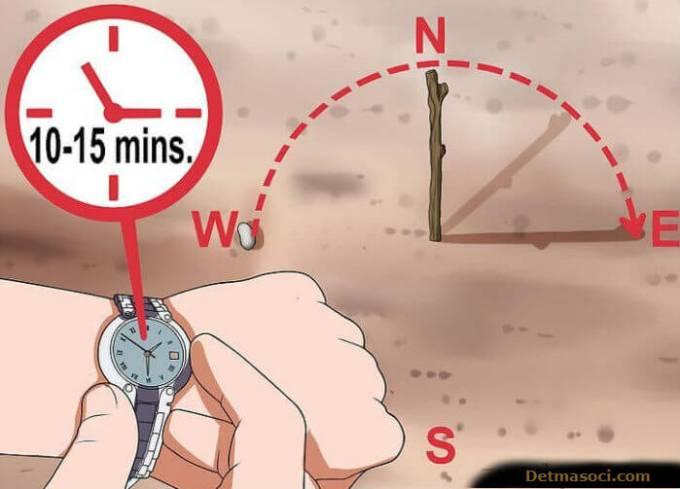 teknik mengukur arah mata angin roda cakram