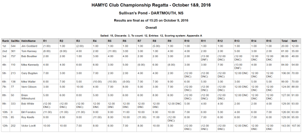 2016 HAMYC Club Championship - Final Results