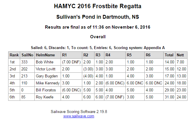 2016-frostbite-results
