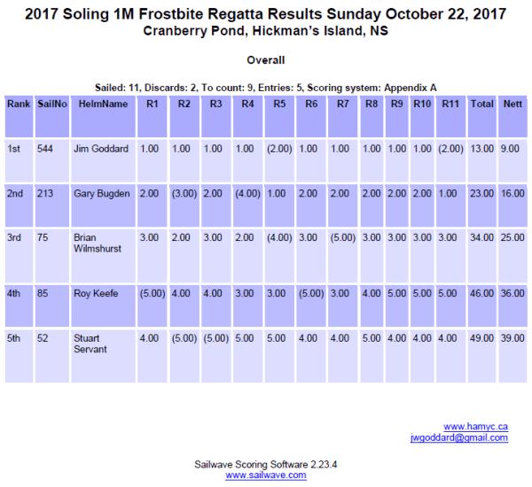 Results 2017 Frostbite Regatta