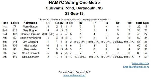 Soling 1m Results September 23, 2018