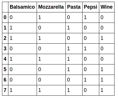 dzenan-hamzic-basket-analysis-products
