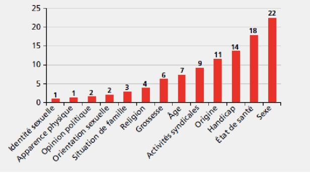 graphique qui présente la répartition des motifs de saisine du Défenseur des Droits. extrait du rapport 2015. On constate que l'état de santé est, en 2014, le premier motif de saisine du Défenseur des droits dans l'emploi public (18 %), derrière le sexe (22 %), et avant le handicap (14 %). »  Les items « santé » et « handicap » représentent, cette année-là, 32 % des motifs de saisine, soit un cas sur trois.