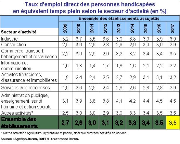 tableau présentant le taux d'emploi direct des personnes handicapées selon le secteur d'activité de 2009 ) 2017. On constate que pour l'ensemble des établissements, il était de 2,7 % en 2009, 2,9 % en 2010, 3 % en 2011, 3,1 % en 2012, 3,2 % en 2013, 3,3 % en 2014, 3,4 % en 2015, 3,5 % en 2016. Enfin, le taux de 2017 stagne à 3,5 %.