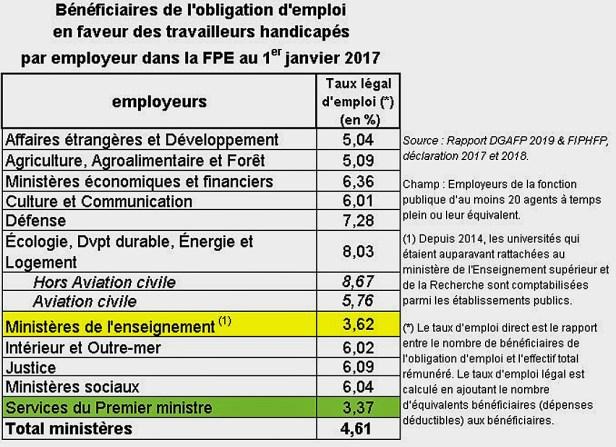 tableau qui présente le taux de personnes handicapées par ministère au premier janvier 2017/ Le ministère de l'enseignement (3,62 %) et les services du Premier Ministre (3,37 %) sont les moins bien placés. La majorité des autres ministères dépasse les 6 %. Les autres en sont assez proches.