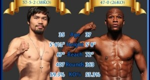Odds on Floyd Mayweather Jr vs. Manny Pacquiao