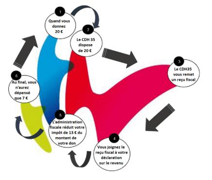 Le cycle de déduction fiscale