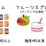 【ガッテン!】ジャムが進化で糖度40%未満「シャム(フルーツスプレッド)」料理に活用!レシピ紹介