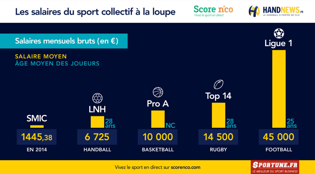 LnhLes Des Handballeurs Salaires Pros Handnews E9IWHYD2