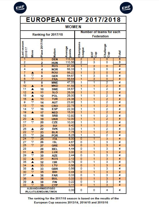 Ranking femmes