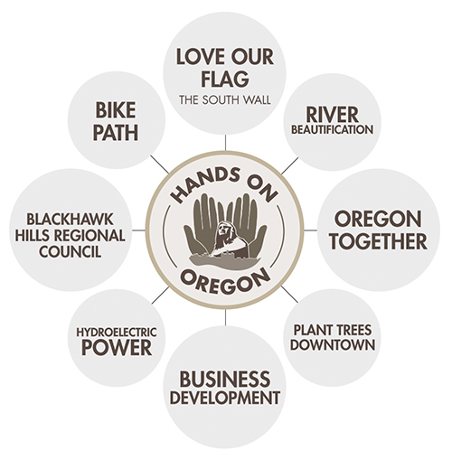 Who Is Hands On Oregon?