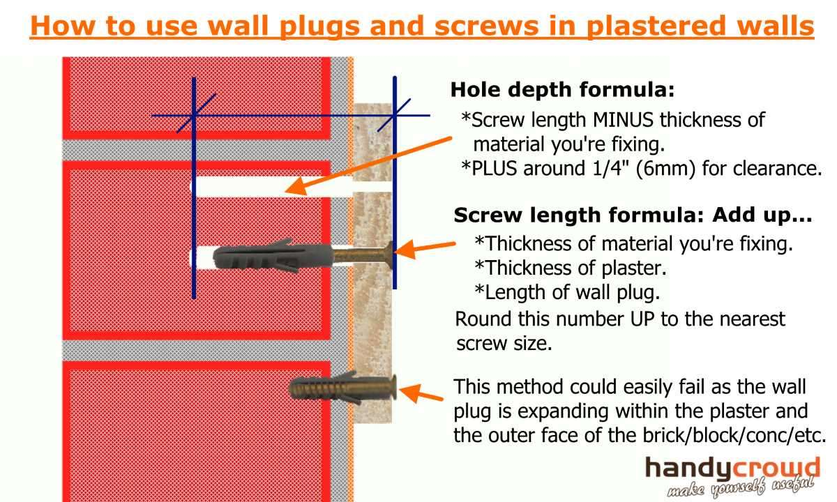 Quick Tip: Using Wall Plugs (Rawlplugs) in a Plastered