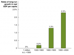 Rates of long-run growth in real GDP per capita