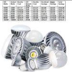 LED Retrofit Savings Estimate