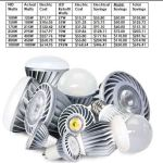 LED Retrofit Savings Estimate