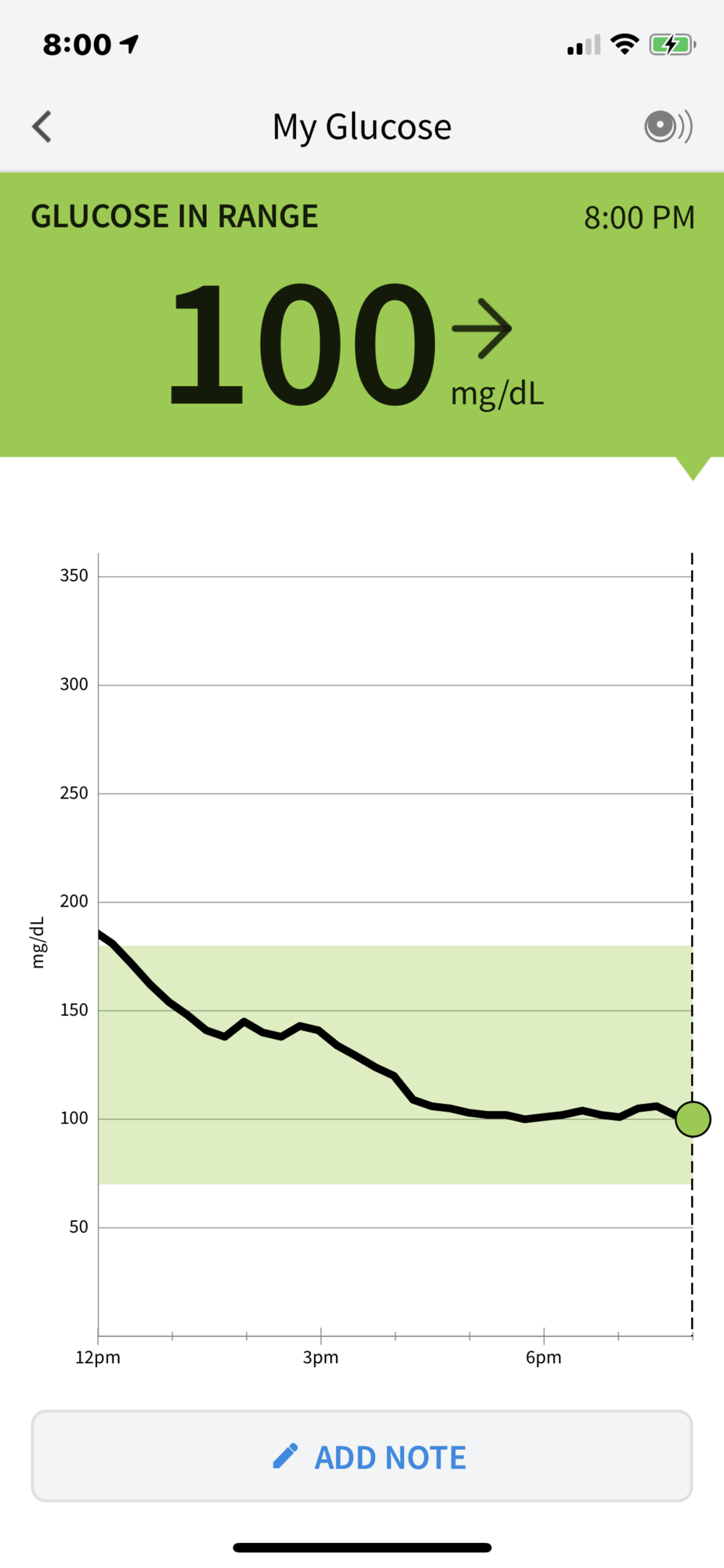 Blood glucose readings from freestyle libre continuous glucose monitor