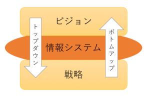 ビジョン・戦略・システムの関係性