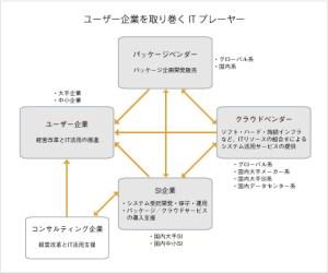 ユーザ企業、ベンダー企業、SI企業の関係