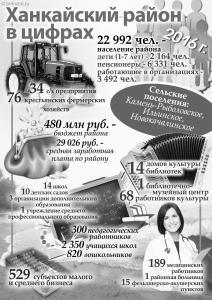 Ханкайский район 2016