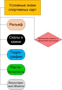 Условные знаки сгруппированы по категориям, каждая из которых имеет свое значение и цвета